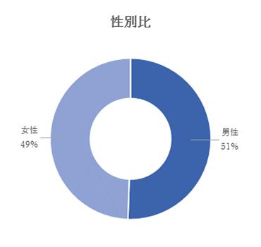 性別比:男性51%、女性49%