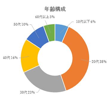 年齢構成:10代以下6%、20代38%、30代23%、40代16%、50代10%、60代以上5%